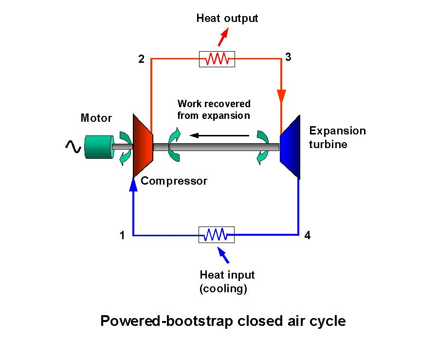 air cycle system Refrigeration and air conditioning  bell coleman cycle | air refrigeration cycle | joule cycle | bell coleman air refrigeration cycle - duration: 4:41.